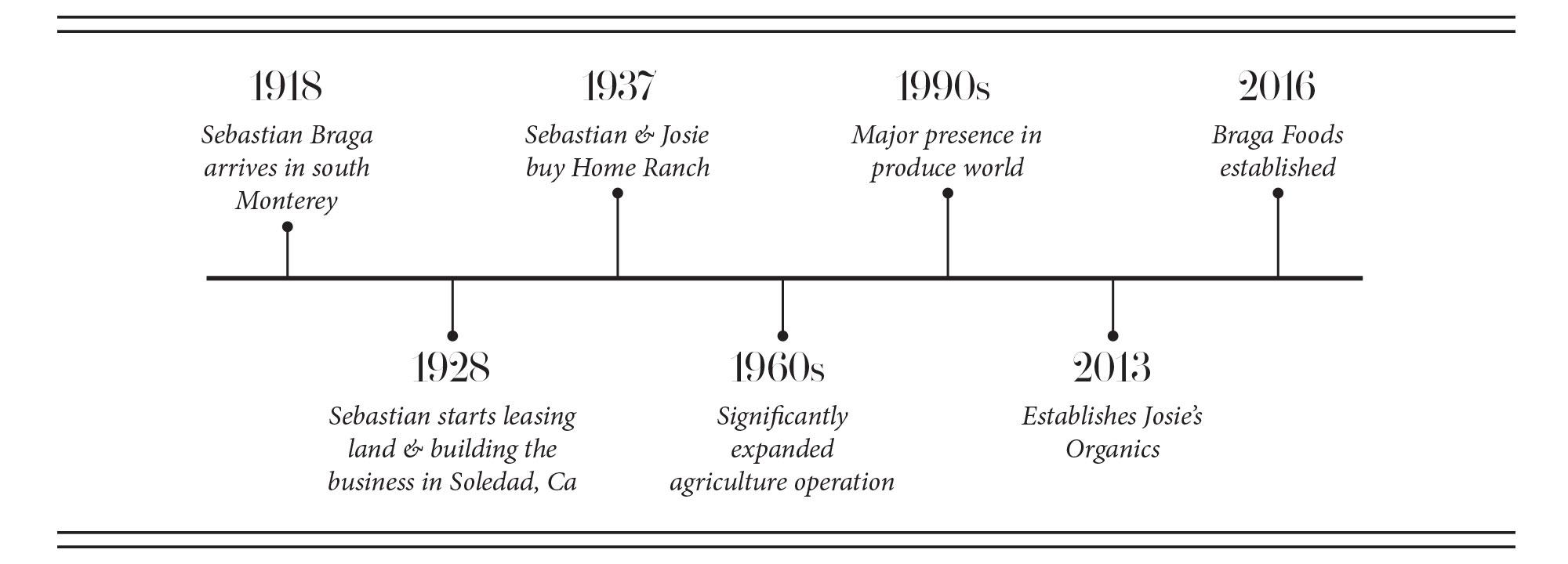 The Braga timeline