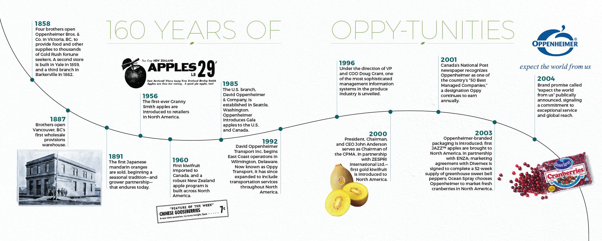 Relevance Re(de)fined: Oppy Looks Back on 160 Years | www