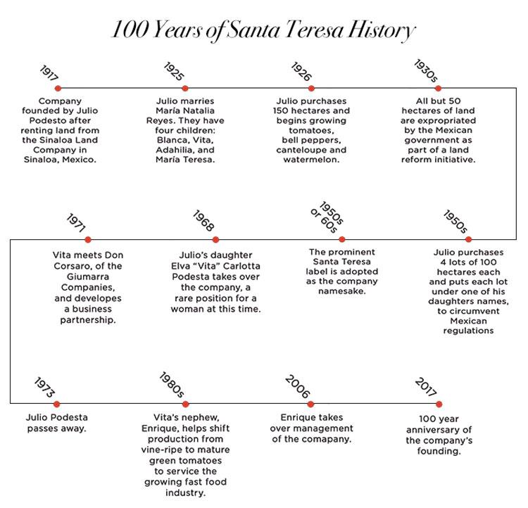 100 year timeline of Santa Teresa.